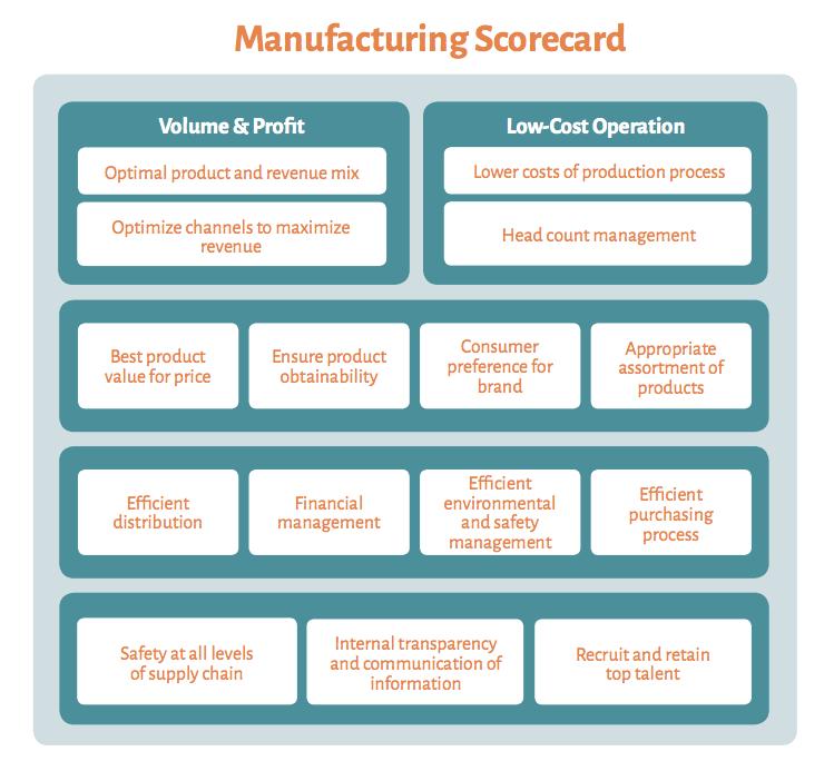 Scorecards examples performance Balanced Scorecards