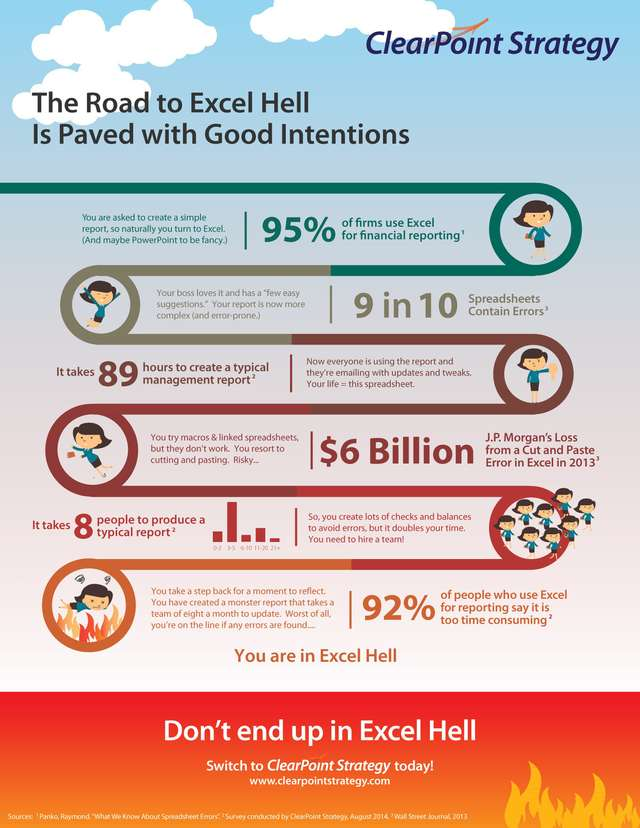 The Road to Excel Hell is Paved with Good Intentions [infographic]