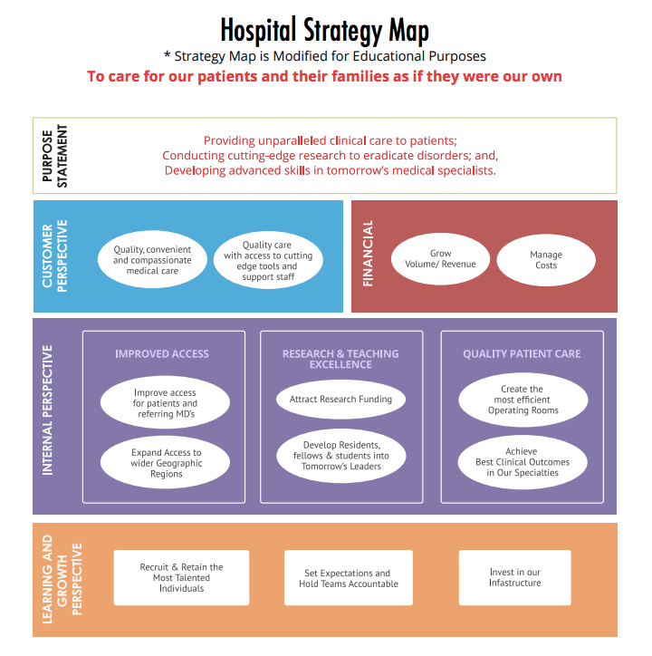 A Healthcare Balanced Scorecard Example
