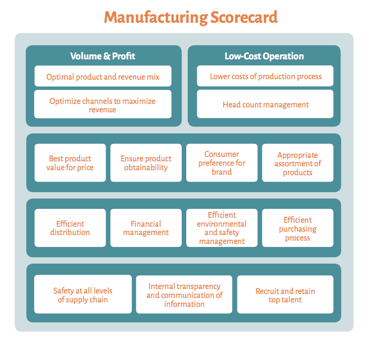 A Full Balanced Scorecard Example Including 6 Templates