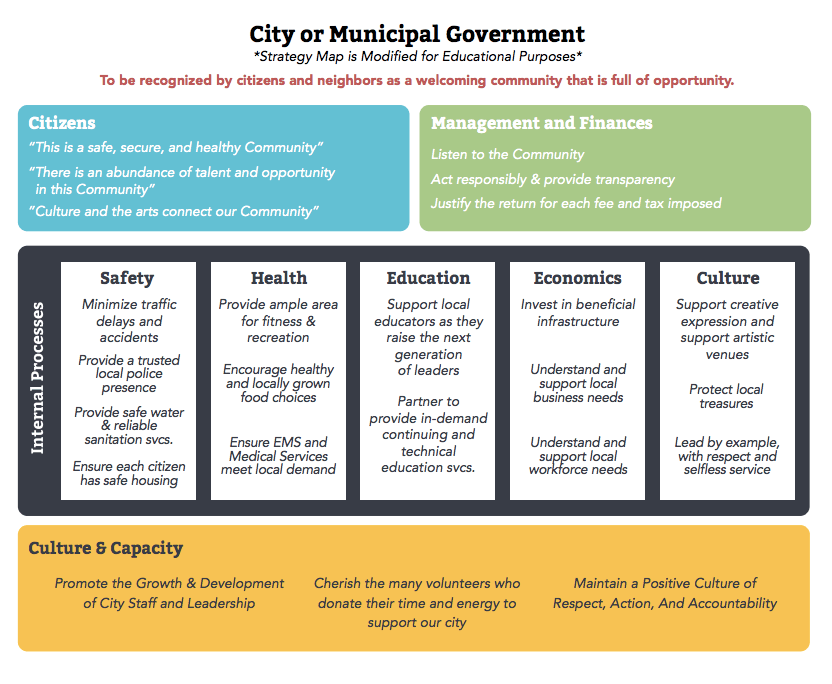 A full balanced scorecard example including 6 templates a local government balanced scorecard example cheaphphosting Gallery