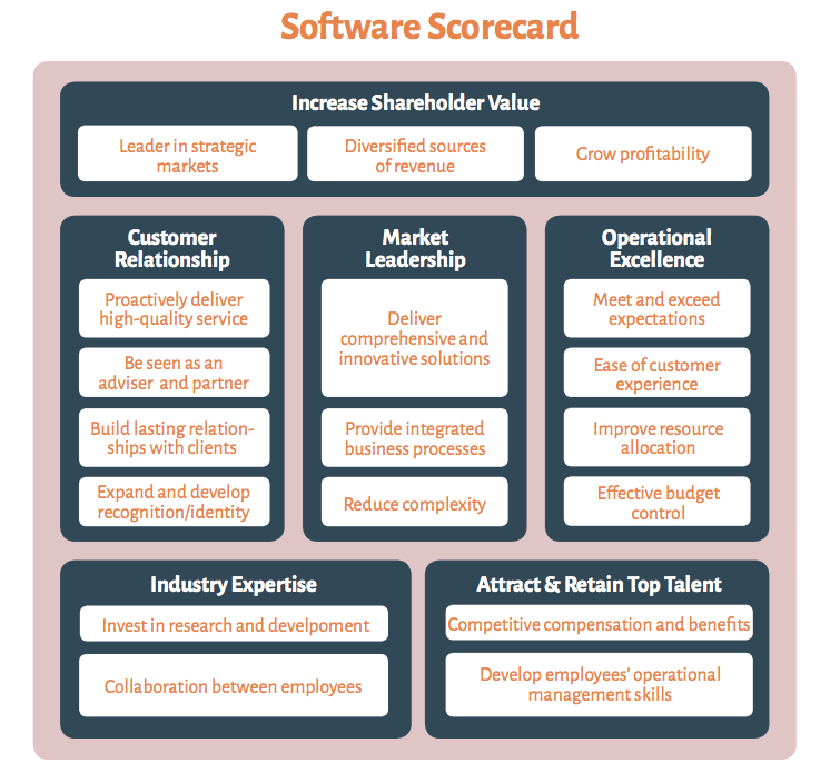 A full exhaustive balanced scorecard example balanced scorecard example pronofoot35fo Choice Image