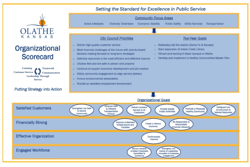 Balanced scorecard for government a real life example at the top there are a few inputscommunity strategic plan visionvaluesmission and comprehensive planwhich all feed into our organizational scorecard accmission