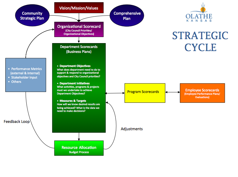 strategic_cycle