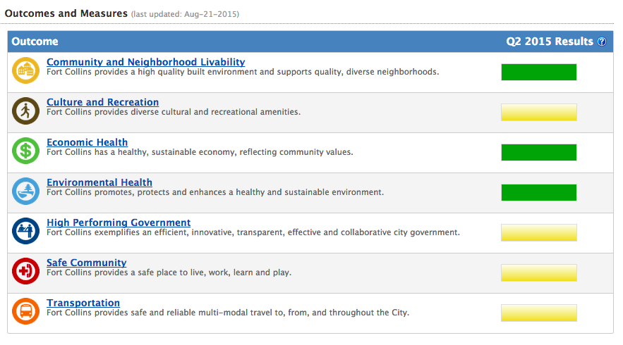 City Reporting Templates How To Ensure Transparency In Your