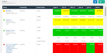 The Top 5 ClearPoint Customizations That Can Fit Your Reporting Needs