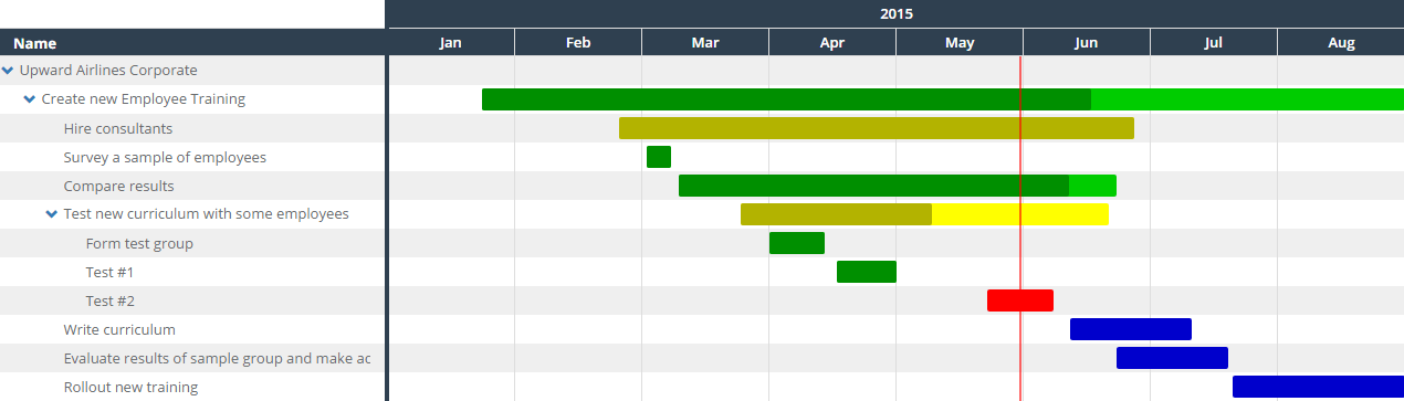 How To Create A Gantt Chart Clearpoint Strategy