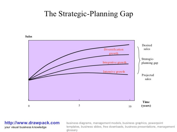 how to develop a strategic plan for non profit