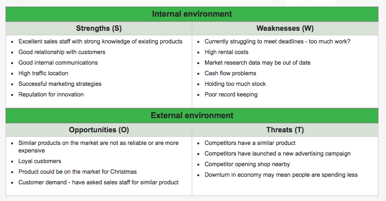 swot analysis competitive advantage