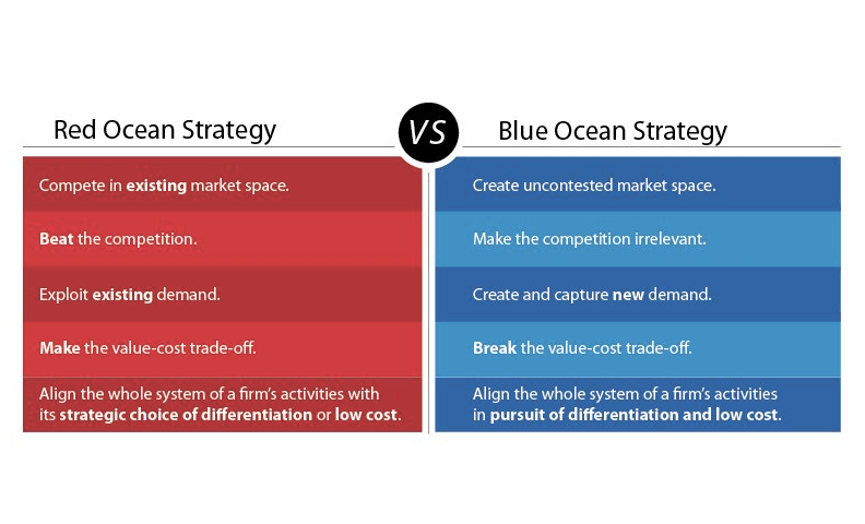 8 Strategic Planning Models - Blue Ocean