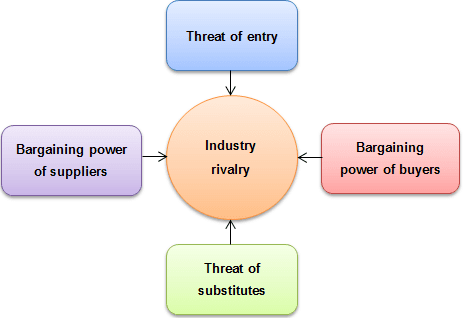 victoria secret porters five forces model According to porter's five forces analysis, suppliers use bargaining power to raise prices or reduce product quality, and affect overall competition of industry.
