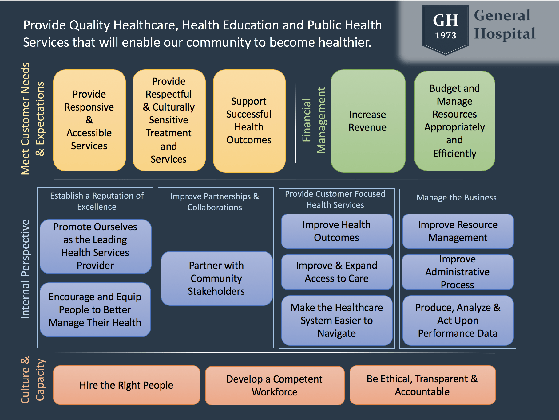 Healthcare strategy map: General Hospital