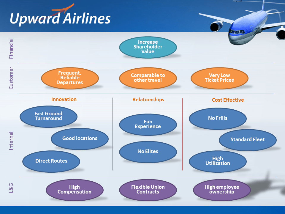 For-profit strategy map example: Upward Airlines