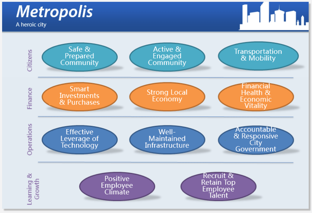 Local government strategy map: Metropolis