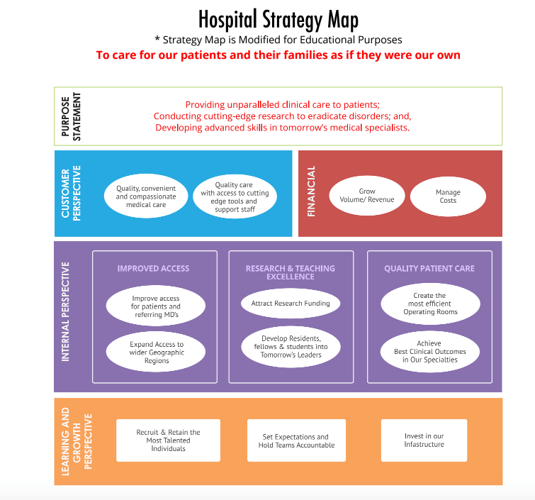 A Complete Strategy Map Template (Including Examples
