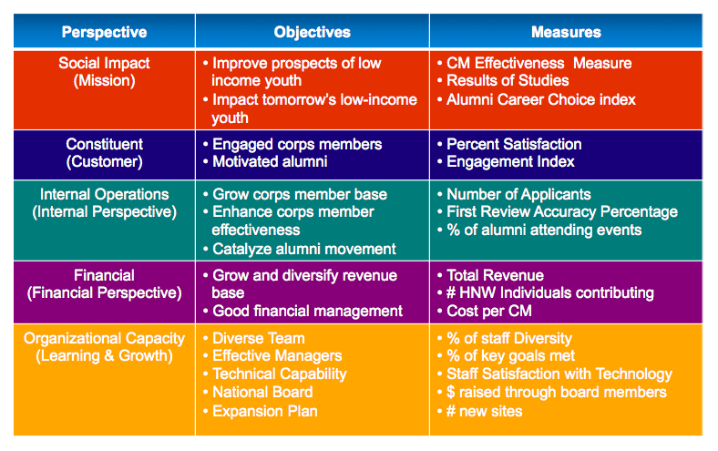 How to select the right strategic measures for Strategic planning goals and objectives template