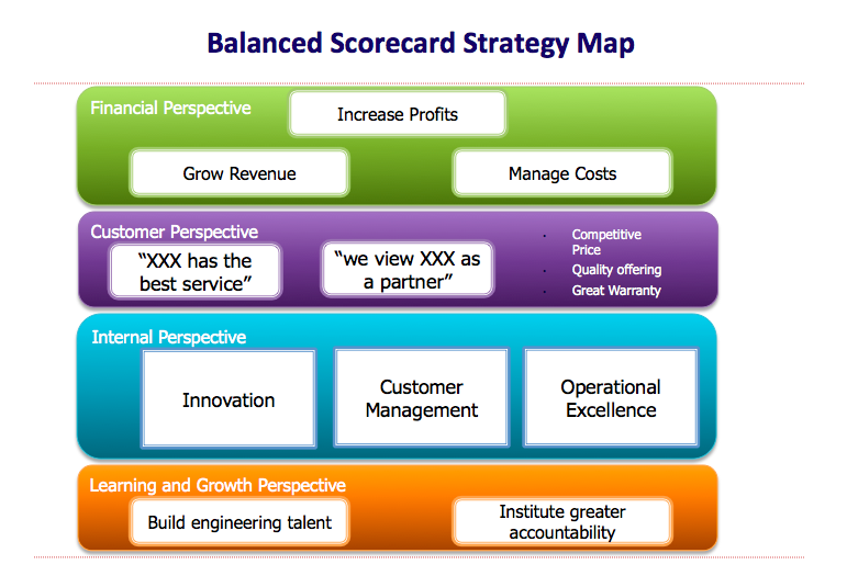 16 Strategic Planning Models To Consider | ClearPoint Strategy
