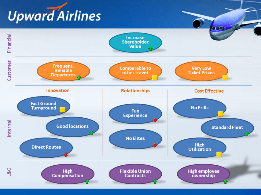 balanced scorecard southwest airlines The balanced scorecard was developed in the early 1990s by two guys at the harvard business school: robert kaplan and david norton the key problem that kaplan and.
