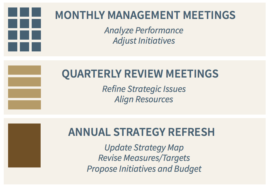 Business plan review meeting template