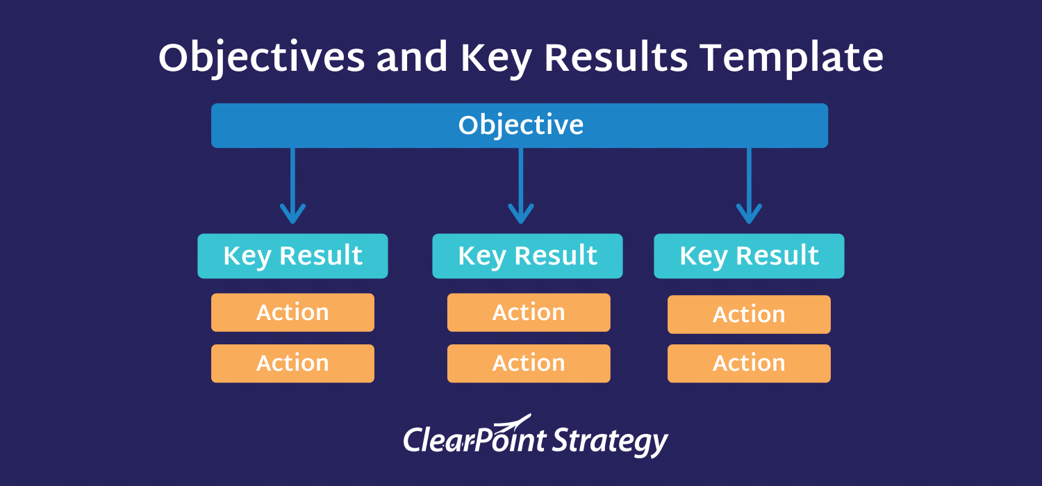 objective key results (okrs) template