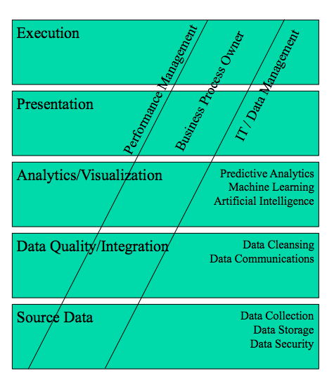 Levels of data