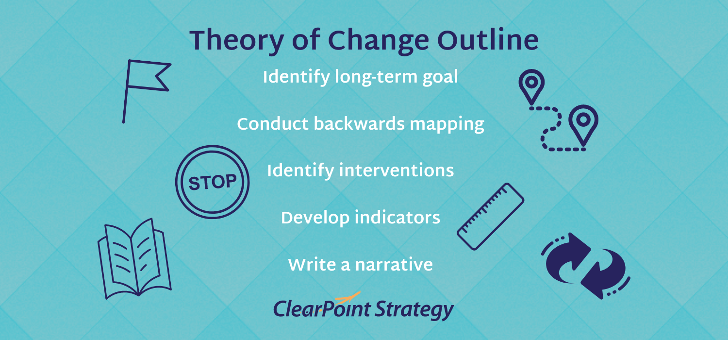 Theory of Change (TOC) Outline