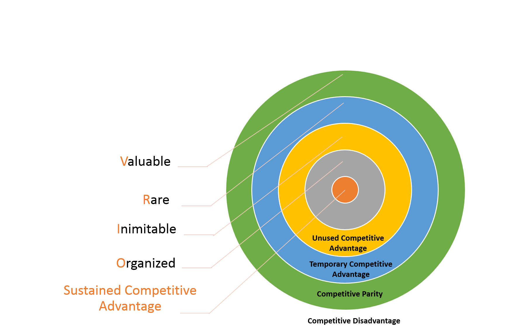 Explaining The VRIO Framework (With A Real-Life Example)