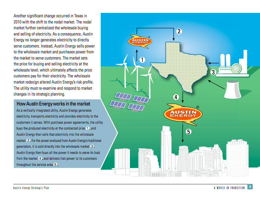 Austin Energy Strategic Plan
