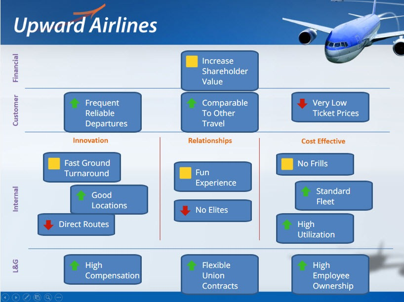Strategy map example - Upward Airlines