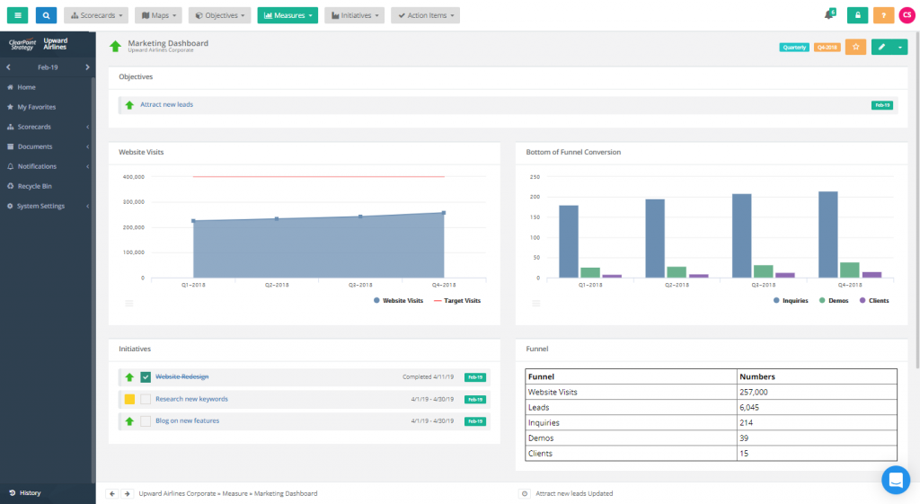 marketing dashboard template