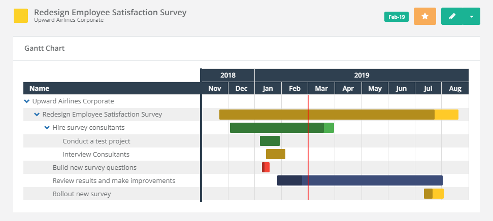 This gantt chart tracks the progress of a survey