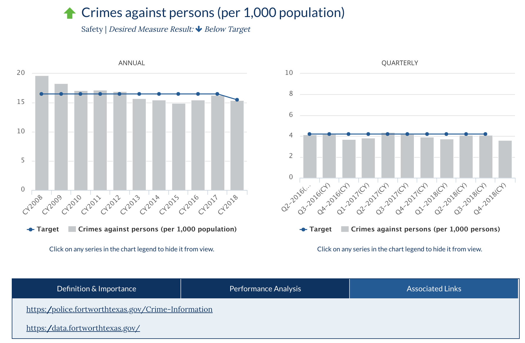 Community dashboard: Crimes against persons page - City of Fort Worth