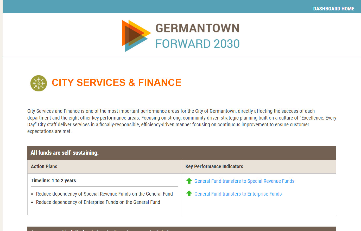 Germantown Dashboard with city services and finance objectives