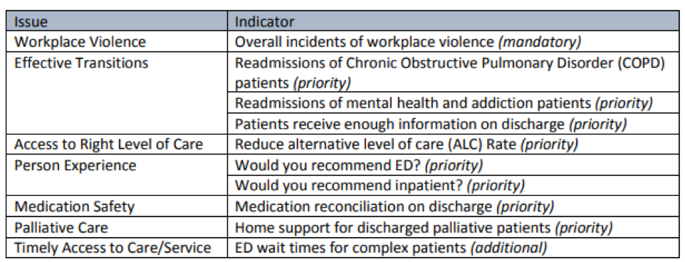 5 Examples Of Quality Improvement In Healthcare & Hospitals