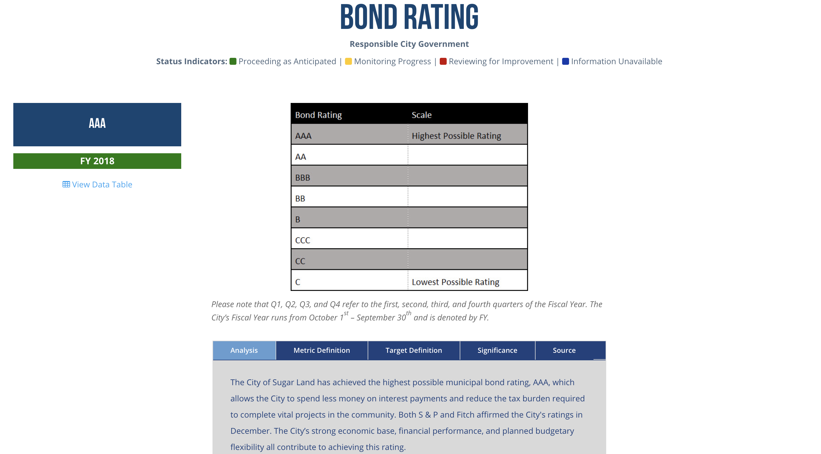 Bond rating details from Responsible City Government page - City of Sugar Land