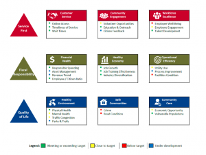Overview of the county's strategic plan
