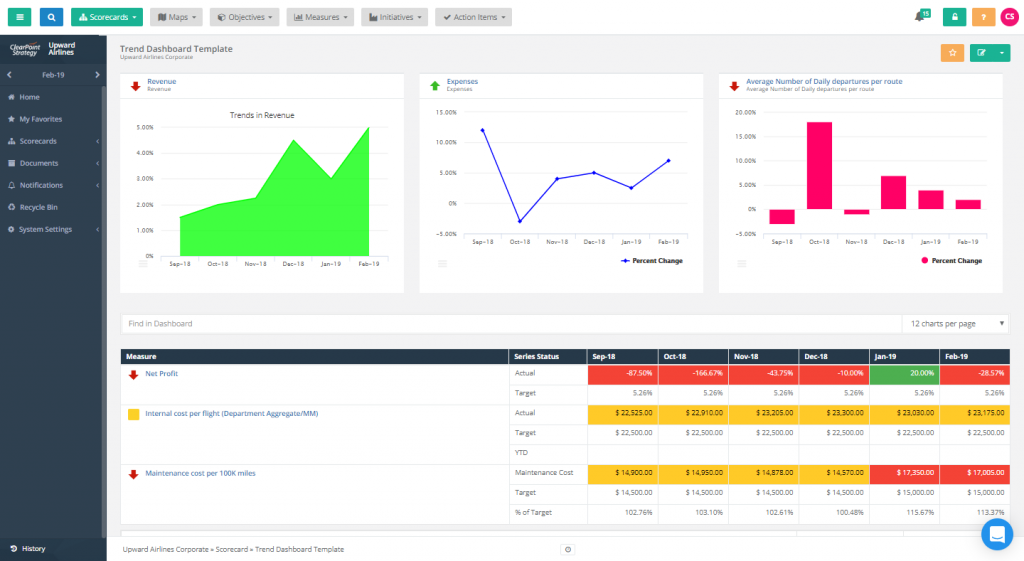 Trend Dashboard Template Clearpoint Strategy