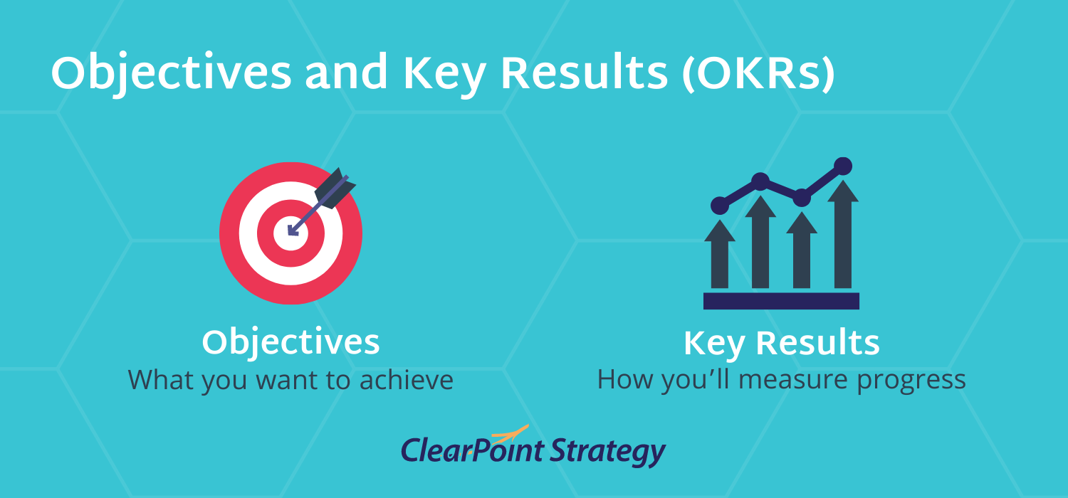 Objective and Key Results OKR definition
