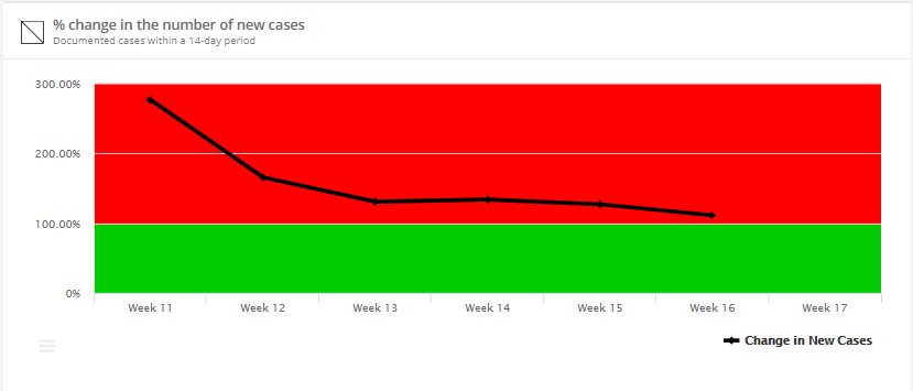 % change in the number of new cases line chart