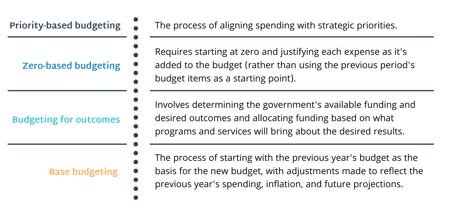 List of definitions of various budget terms