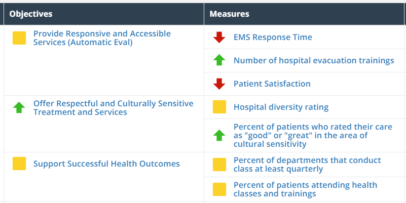 Gap analysis in healthcare - Organizational improvement dashboard - ClearPoint Strategy