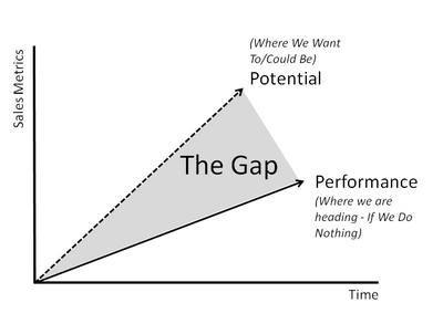 Gap analysis in healthcare - Diagram - ClearPoint Strategy