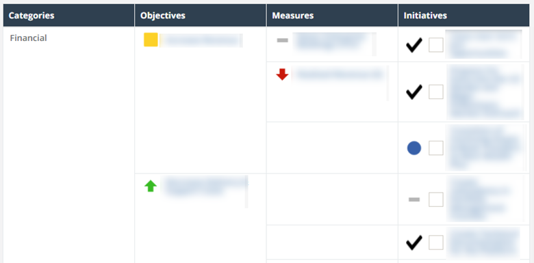 Nest Wealth Balanced Scorecard in ClearPoint - Financial perspective in formatted table