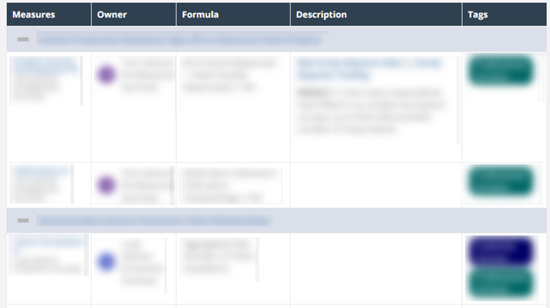 Measure formatted data table view in ClearPoint